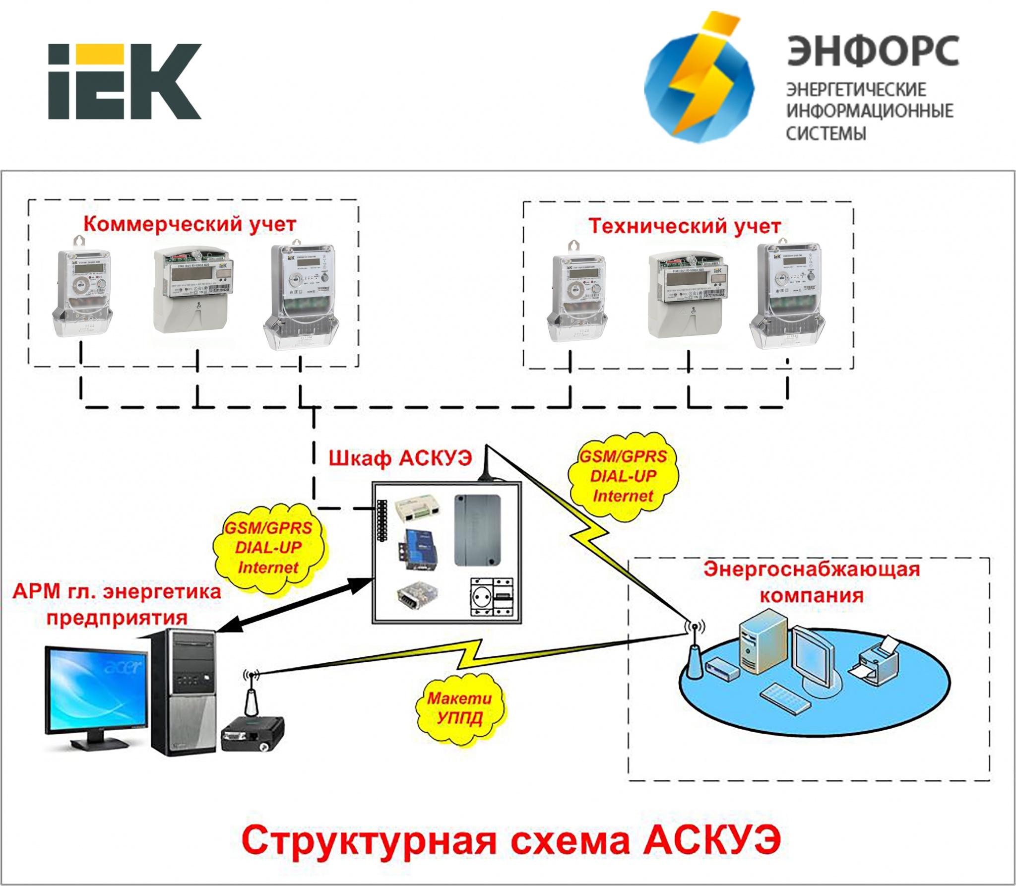 Система АИИС КУЭ от Группы компаний IEK